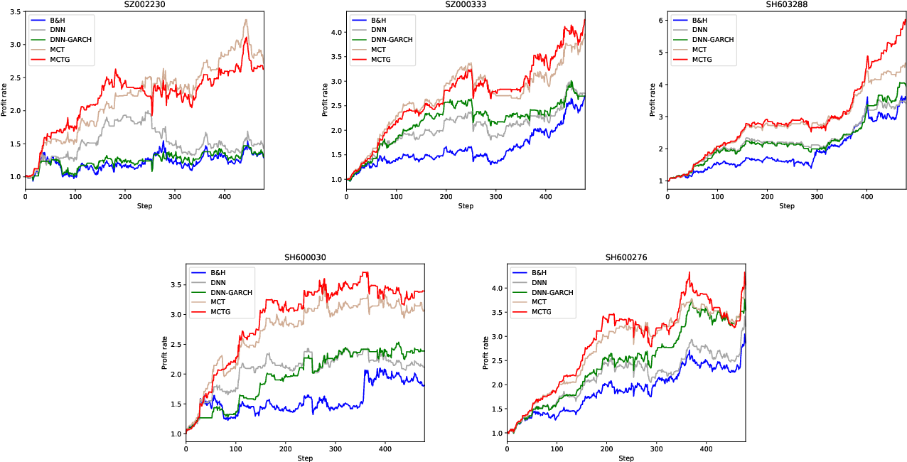 Figure 4 for A parallel-network continuous quantitative trading model with GARCH and PPO
