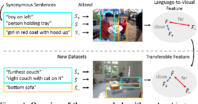 Figure 1 for Understanding Synonymous Referring Expressions via Contrastive Features