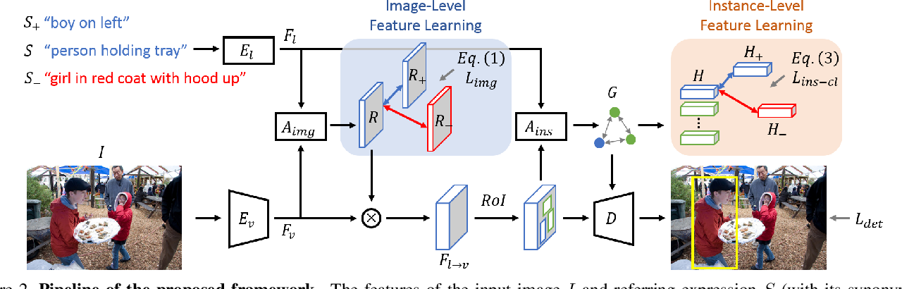 Figure 2 for Understanding Synonymous Referring Expressions via Contrastive Features