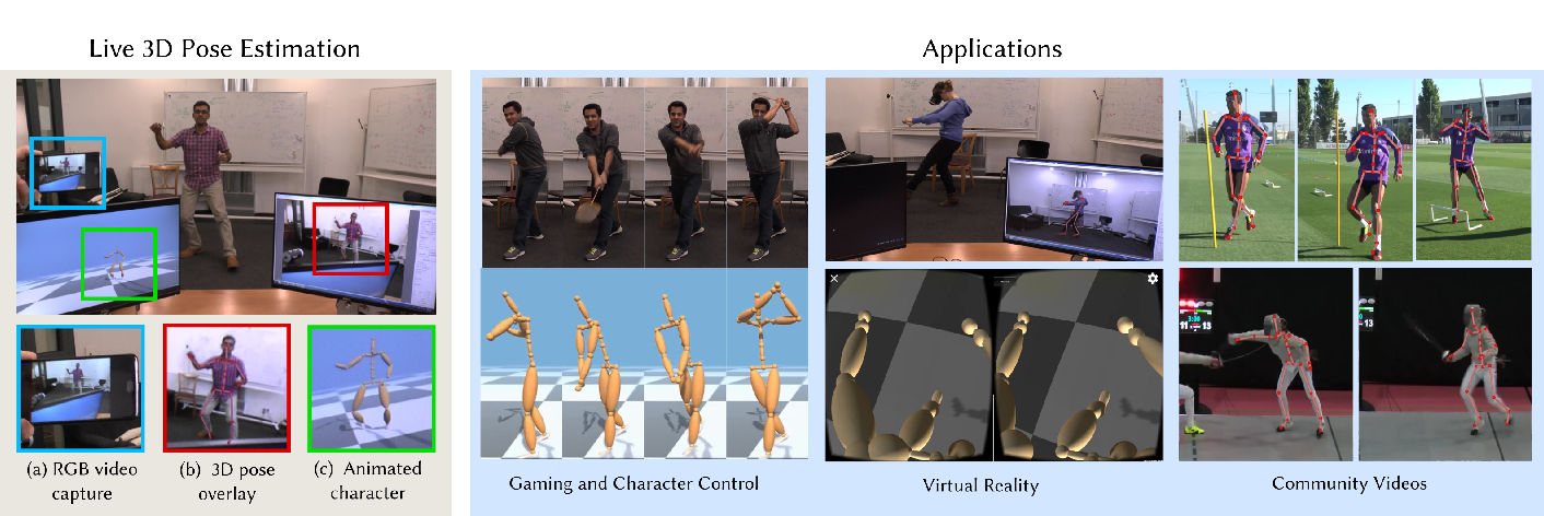 Figure 1 for VNect: Real-time 3D Human Pose Estimation with a Single RGB Camera