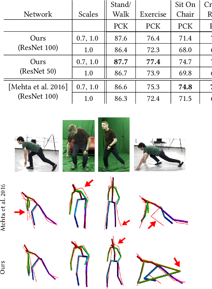 Figure 2 for VNect: Real-time 3D Human Pose Estimation with a Single RGB Camera