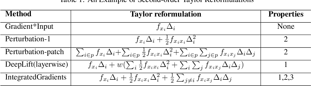 Figure 2 for A Unified Taylor Framework for Revisiting Attribution Methods