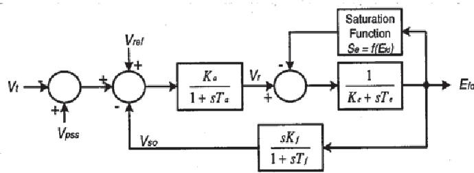 Fig. 1. IEEE TYPE 1 exciter system.