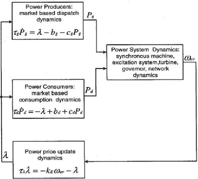 Fig. 3. Coupled market/power system dynamic model.