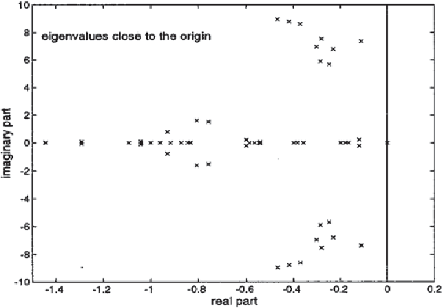 Fig. 4. Eigenvalue plot of stable New England system.