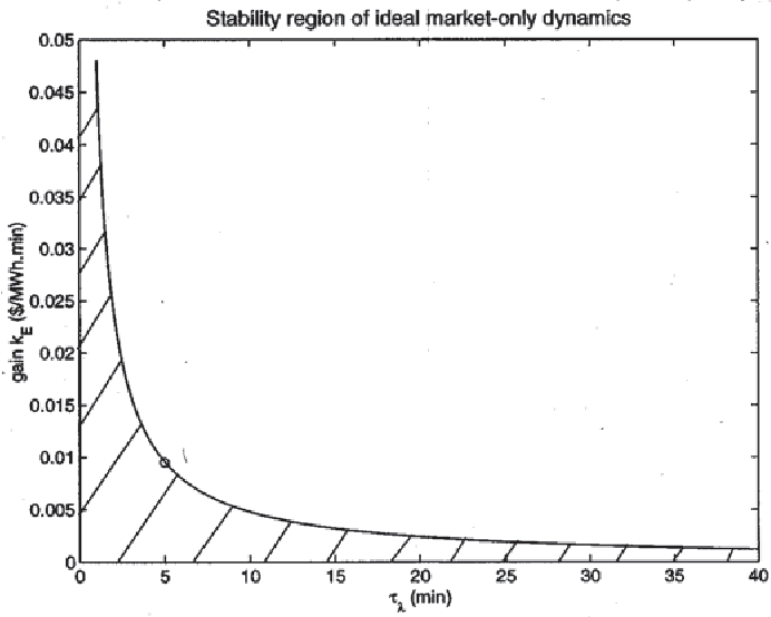 Fig. 5. Stability region of the ideal market-only dynamics w.r.t. and for the New England system.