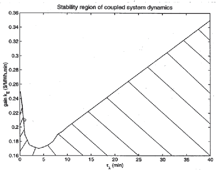 Fig. 6. Stability region of the coupled system dynamics w.r.t. and for New England system.