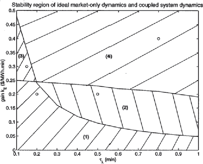Fig. 7. Stability regions of the ideal market-only and coupled system dynamics w.r.t. and for New England system.