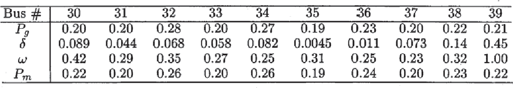 TABLE II SELECTED NORMALIZED PARTICIPATION FACTORS ASSOCIATED WITH THE UNSTABLE MODES ( ) FOR THE COUPLED SYSTEM ( , $/MWh , THE PARTICIPATION FACTOR ASSOCIATED WITH PRICE IS 0.74)