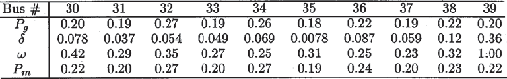TABLE III SELECTED NORMALIZED PARTICIPATION FACTORS ASSOCIATED WITH THE SAMPLE POINT IN REGION (3) FOR THE COUPLED SYSTEM ( , $/MWh , THE PARTICIPATION FACTOR ASSOCIATED WITH PRICE IS 0.13)