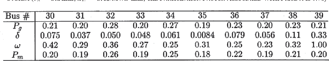 TABLE IV SELECTED NORMALIZED PARTICIPATION FACTORS ASSOCIATED WITH THE SAMPLE POINT IN REGION (4) FOR THE COUPLED SYSTEM ( , $/MWh , THE PARTICIPATION FACTOR ASSOCIATED WITH PRICE IS 0.76)