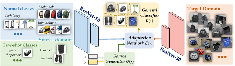 Figure 1 for Towards Fair Cross-Domain Adaptation via Generative Learning