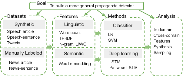 Figure 1 for Cross-Domain Learning for Classifying Propaganda in Online Contents