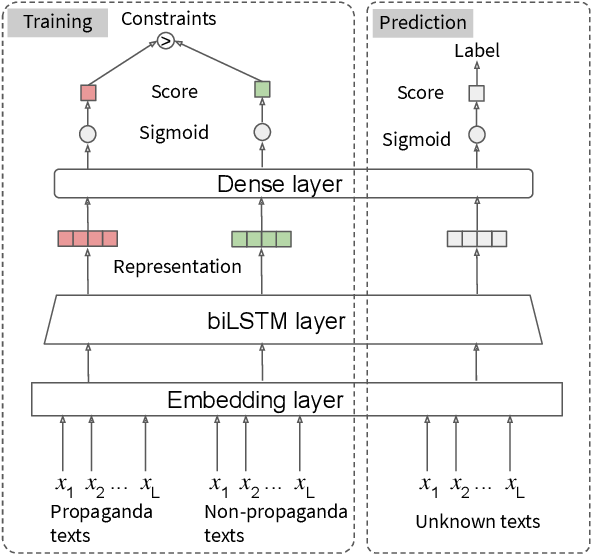 Figure 3 for Cross-Domain Learning for Classifying Propaganda in Online Contents