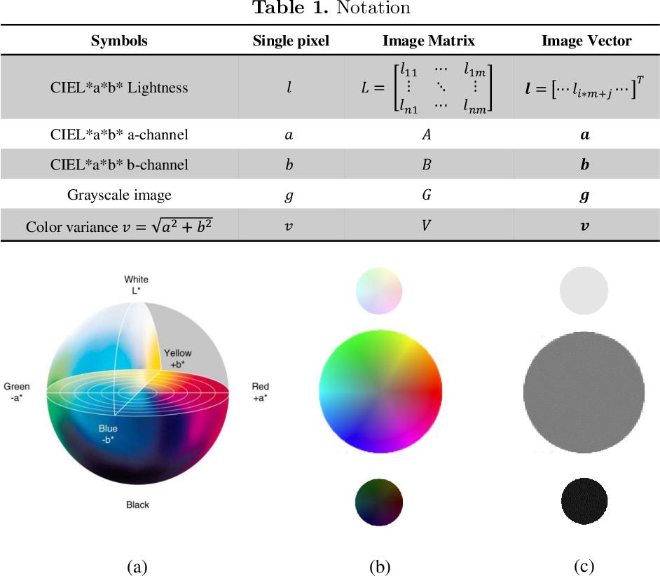 Figure 2 for Perceptually Consistent Color-to-Gray Image Conversion