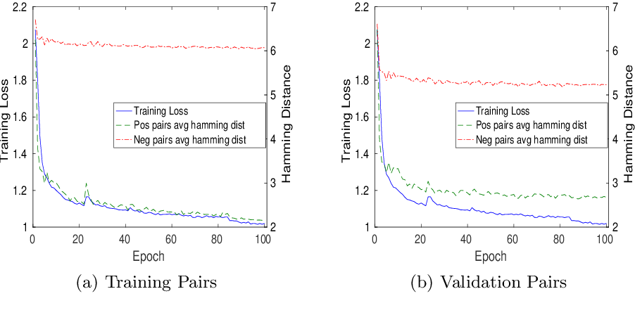 Figure 3 for Deep Segment Hash Learning for Music Generation