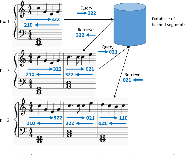Figure 1 for Deep Segment Hash Learning for Music Generation