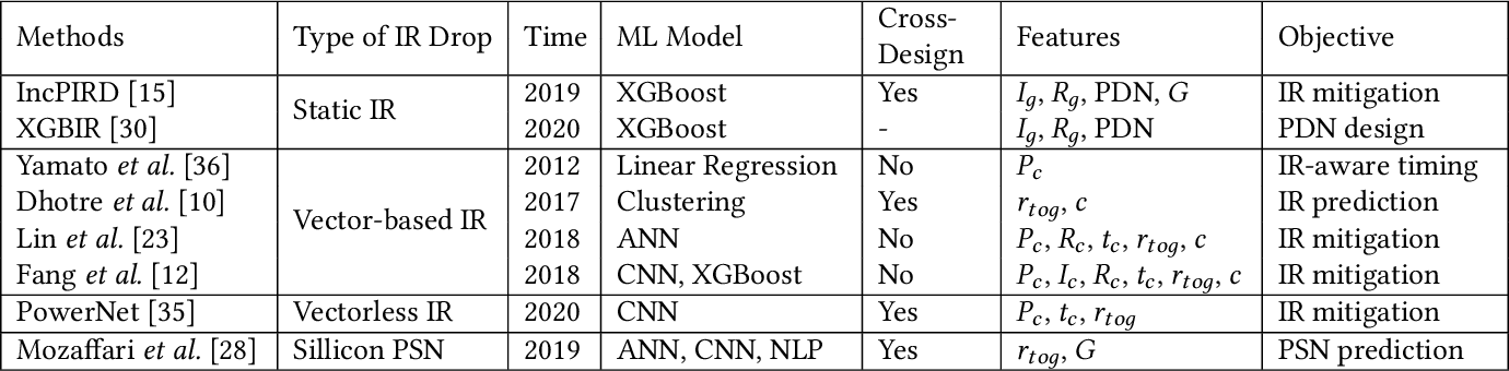 Figure 2 for Fast IR Drop Estimation with Machine Learning