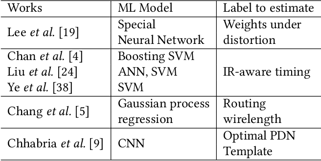 Figure 3 for Fast IR Drop Estimation with Machine Learning