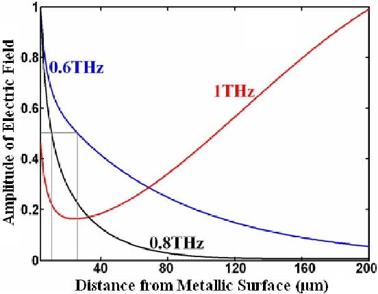 Fig. 3. Amplitude of the electric field versus distance from the metallic surface at different incoming frequencies obtained from Fig. 2(a), (b), and (c).