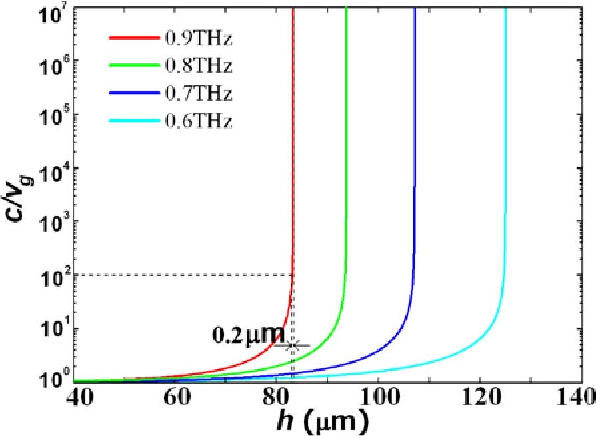 Fig. 5. Reciprocal of the vg of the SPP modes are calculated according to the dispersion curves in the gray region in Fig. 4. One can see that the vg of the SPP modes is sensitive to the depth of the gratings: A depth change about 0.2 μm will cause the vg to change from 107 c to 102 c at 0.9 THz.