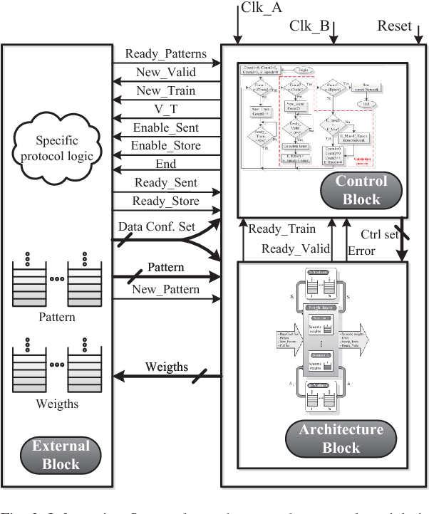 PDF] Layer multiplexing FPGA implementation for deep back