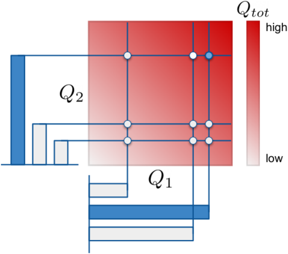 Figure 3 for Monotonic Value Function Factorisation for Deep Multi-Agent Reinforcement Learning