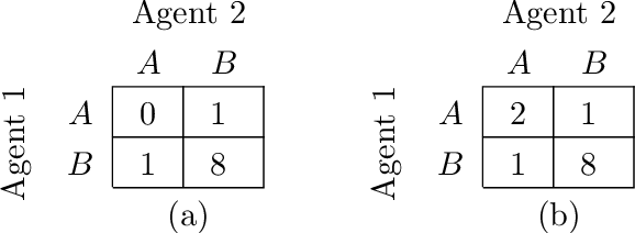 Figure 2 for Monotonic Value Function Factorisation for Deep Multi-Agent Reinforcement Learning