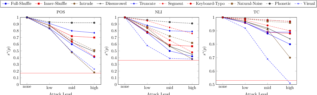 Figure 2 for From Hero to Zéroe: A Benchmark of Low-Level Adversarial Attacks