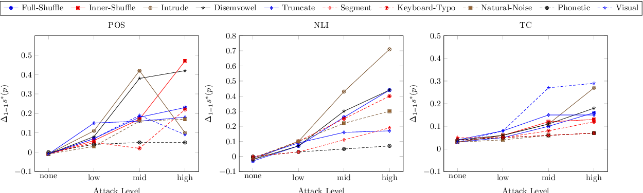 Figure 4 for From Hero to Zéroe: A Benchmark of Low-Level Adversarial Attacks