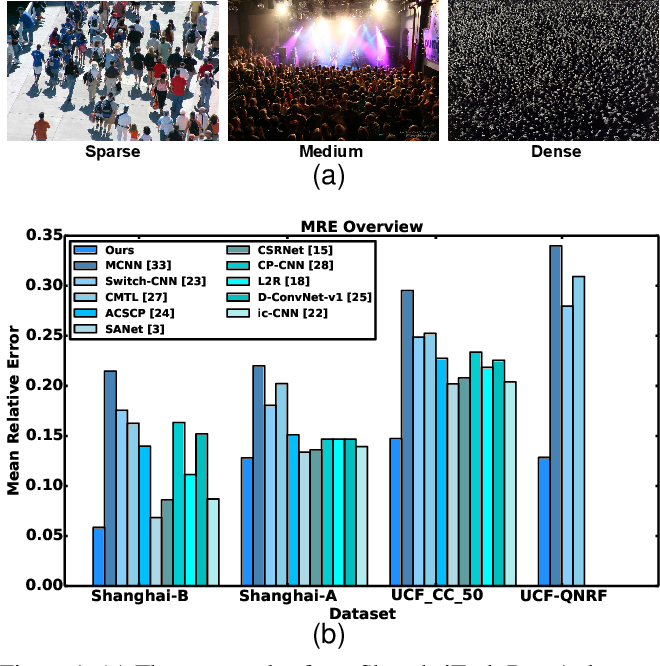 Figure 1 for Learn to Scale: Generating Multipolar Normalized Density Maps for Crowd Counting