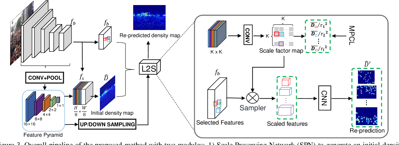 Figure 4 for Learn to Scale: Generating Multipolar Normalized Density Maps for Crowd Counting
