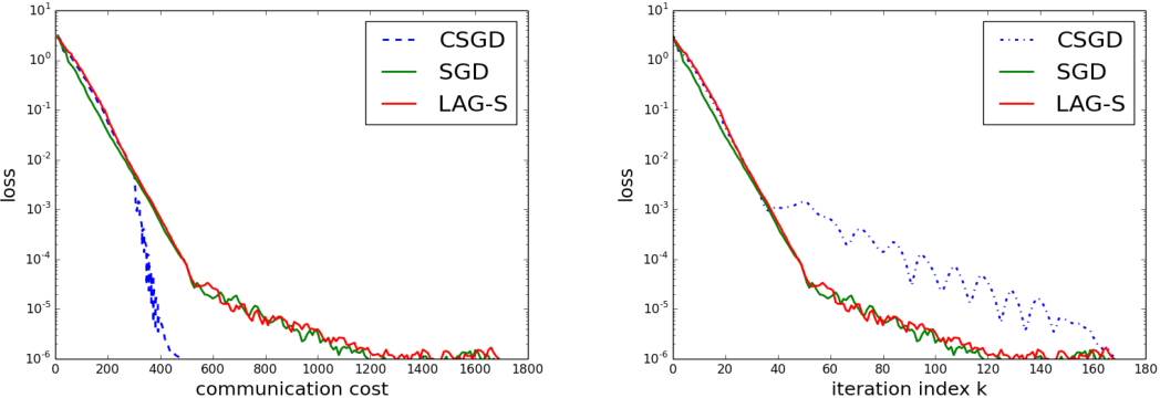 Figure 3 for Communication-Censored Distributed Stochastic Gradient Descent
