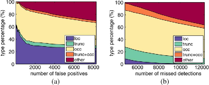 Figure 3 for Learning to Detect Vehicles by Clustering Appearance Patterns