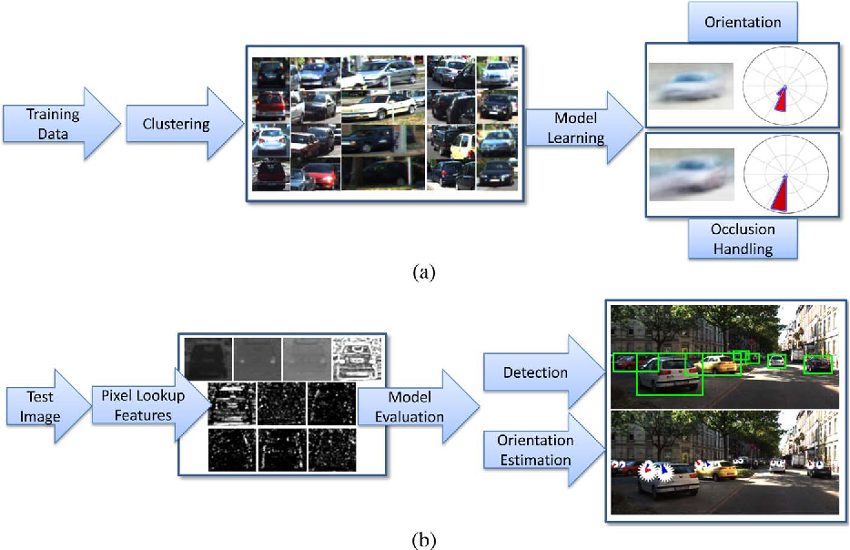 Figure 1 for Learning to Detect Vehicles by Clustering Appearance Patterns