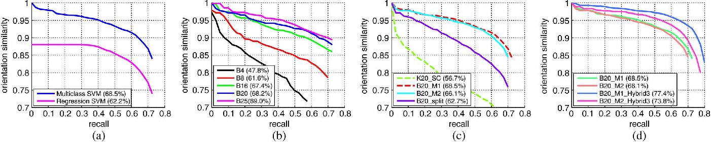 Figure 2 for Learning to Detect Vehicles by Clustering Appearance Patterns