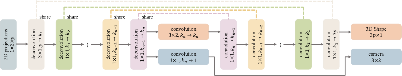 Figure 3 for Deep Non-Rigid Structure from Motion