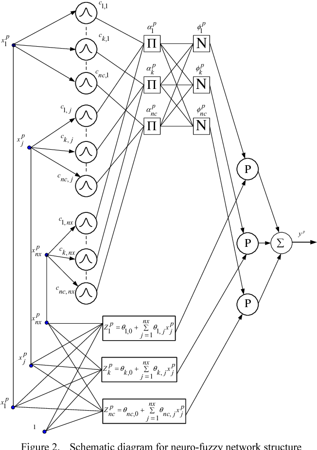 Neuro Fuzzy And Pso Based Model For The Steam And Cooling Sections