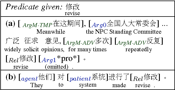 Figure 1 for Improving Chinese SRL with Heterogeneous Annotations