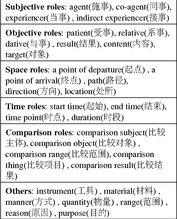 Figure 2 for Improving Chinese SRL with Heterogeneous Annotations