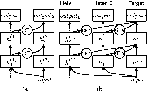 Figure 3 for Improving Chinese SRL with Heterogeneous Annotations