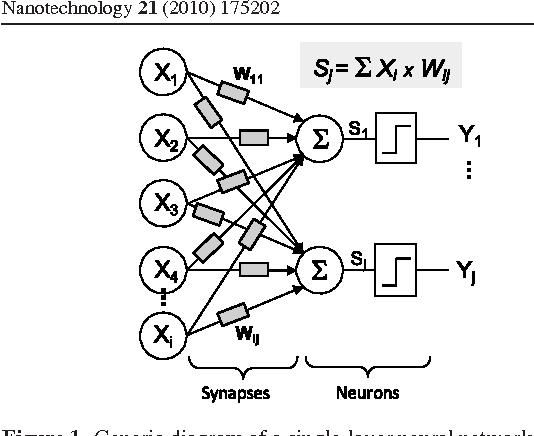 Nanotube Devices Based Crossbar Architecture Toward Neuromorphic