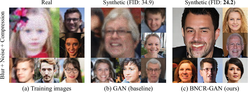 Figure 1 for Blur, Noise, and Compression Robust Generative Adversarial Networks