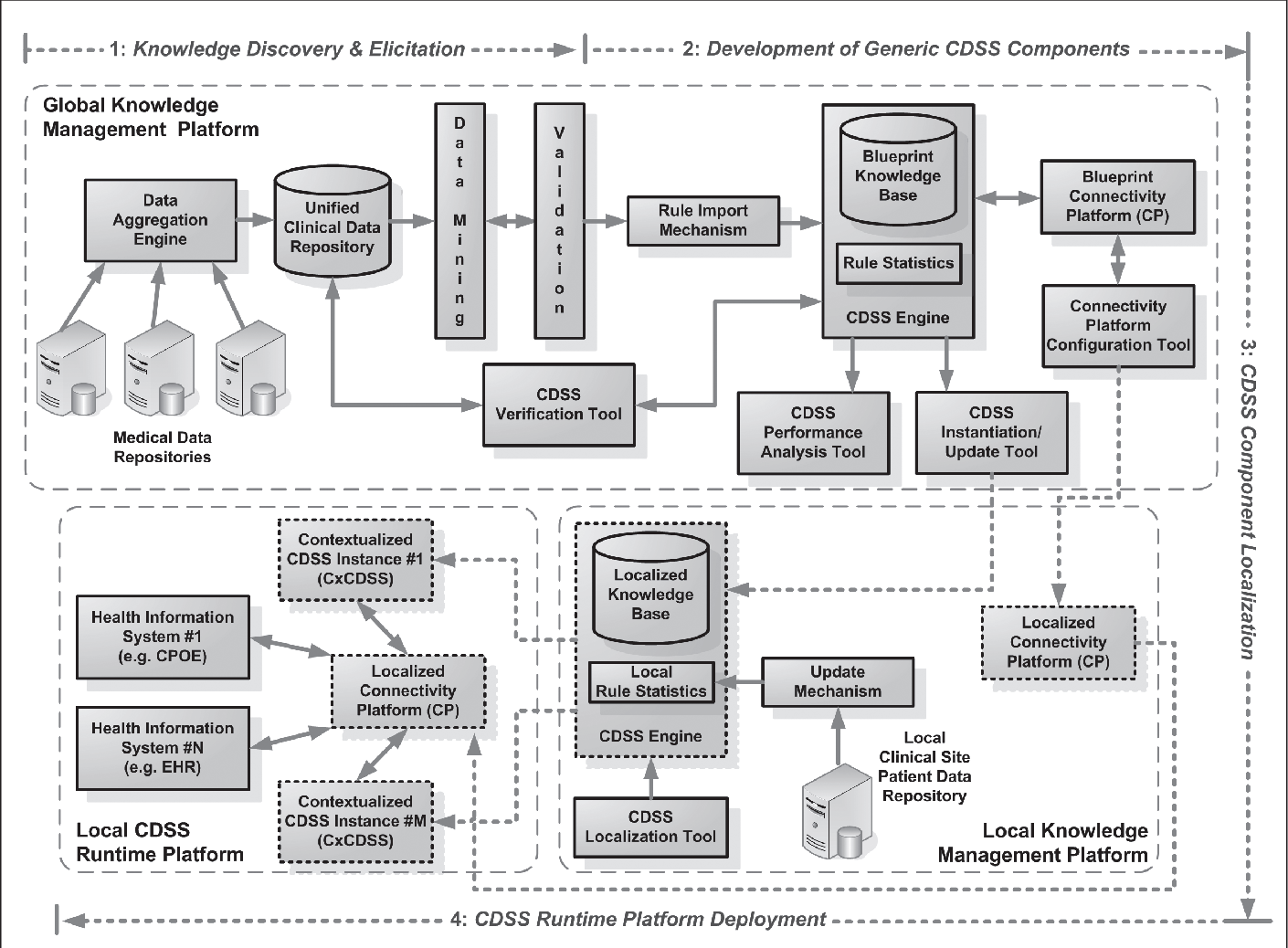 Figure 2 from from adverse drug event detection to prevention a figure 1 malvernweather Choice Image