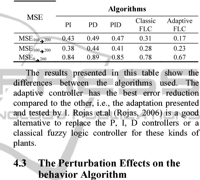 Table 2 from A New Methotology for Adaptive Fuzzy Controller
