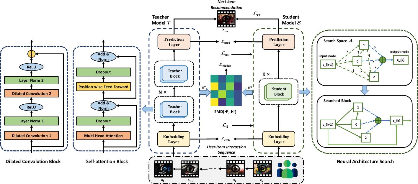 Figure 1 for Scene-adaptive Knowledge Distillation for Sequential Recommendation via Differentiable Architecture Search
