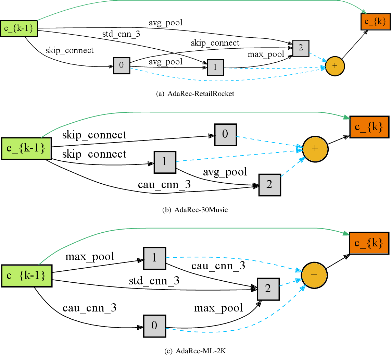 Figure 4 for Scene-adaptive Knowledge Distillation for Sequential Recommendation via Differentiable Architecture Search