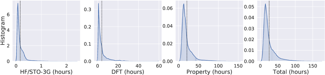 Figure 3 for Alchemy: A Quantum Chemistry Dataset for Benchmarking AI Models