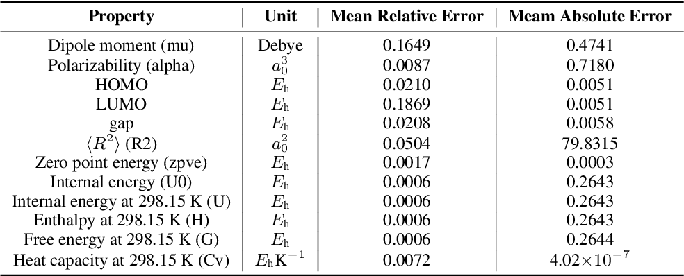 Figure 4 for Alchemy: A Quantum Chemistry Dataset for Benchmarking AI Models