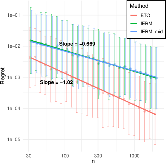 Figure 1 for Fast Rates for Contextual Linear Optimization